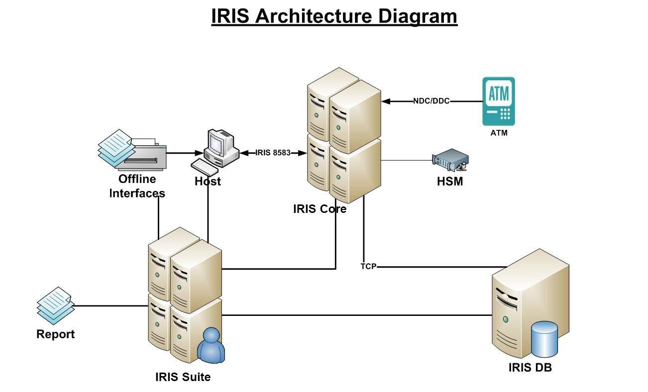 IRIS Technical Architecture v5 2 0   IRIS 5